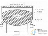 全电熔和复合型玻璃窑炉近期发展和应用