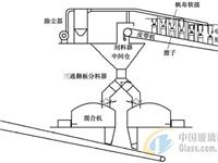玻璃配料系统原料配料精度提高的设备改进方法