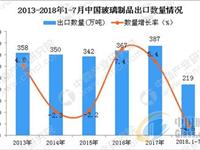 1-7月中国玻璃制品出口量为219万吨 同比下降4.5%
