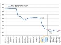 企业检修助多晶硅市场优化调整 进口量同比大幅减少