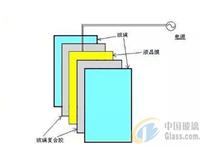 调光玻璃为什么通电就会变透明  如何把磨砂玻璃变成透明玻璃.