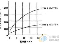 平板玻璃熔窑氮氧化物前端减排技术