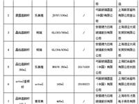 上海市质监局:4批次玻璃高脚杯抽查不合格