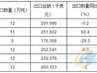 2018年1-6月中国玻璃器皿出口量统计表