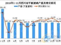 2018年1-11月四川省平板玻璃产量4935.05万重量箱