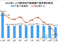 2018年1-11月陕西省平板玻璃产量同比增长3.94%