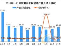 2018年1-11月甘肃省平板玻璃产量同比增长3.01%