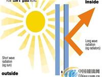 低辐射玻璃的隔热性能好吗  双银Low-E玻璃有哪些优势