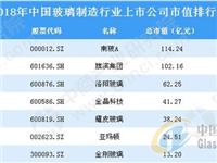 2018年中国玻璃制造行业上市公司市值排行榜