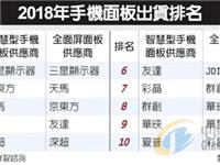 2018年手机面板出货排名:三星领先京东方第二