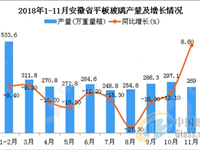 2018年1-11月安徽省平板玻璃产量为3028.4万重量箱