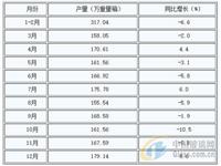 河南省平板玻璃产量同比降低1.4%