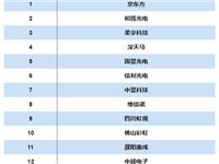 2018 OLED供应商TOP25:国内龙头OLED厂商全球地位持续增强