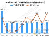 2018年1-11月广东省平板玻璃产量及增长情况分析