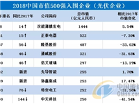 汉能领衔,正泰、隆基、协鑫等光伏企业入围2018中国市值500强