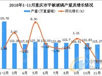 2018年1-11月重庆市平板玻璃产量1316.94万重量箱