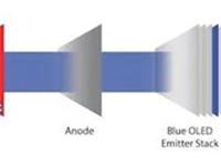 三星的QD-OLED面板较当代OLED更具成本优势