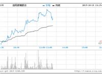 洛阳玻璃首三季绩佳 升幅扩大至39.63%创五个月新高