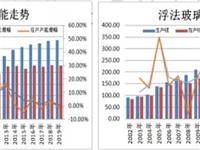 2019年10月玻璃市场展望分析:随着需求逐步转淡 限制价格上涨空间