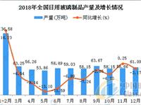 2018年全国日用玻璃制品产量同比下降7.8%