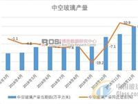 2018年中国中空玻璃产量累计产量达9852.3万平方米
