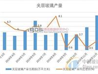 2018年中国夹层玻璃产量累计产量达8592.1万平方米