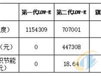 旗滨三银Low_E中空玻璃综合节能分析报告