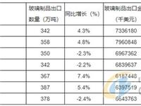 2012-2018年中国玻璃制品出口数据统计