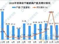 青海省平板玻璃产量为343.46万重量箱 同比增长29.4%