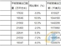 2012-2018年中国平板玻璃出口数据统计