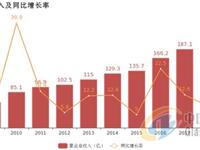 福耀玻璃:归母净利润增速30.9%创7年新高,汽车玻璃业务贡献利润
