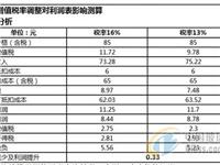 增值税率的调整对玻璃企业的利润影响分析
