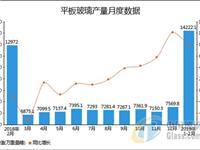 2019年1-2月全国平板玻璃产量统计分析
