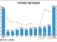 2019年1-2月全国中空玻璃产量统计分析