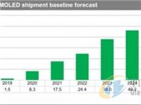 2021年可折叠AMOLED面板出货超过千万