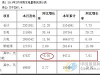 河南2月太阳能发电同比下降8.05%至47637万千瓦时