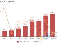 旗滨集团:归母净利润同比增长5.7%,聚焦玻璃原片主业