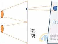 浅析光源在玻璃基板检测中的应用