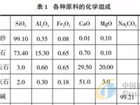 利用高铝硅质原料替代优质硅质原料的研究