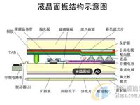 2019年湖北省建设296个重点项目:康宁10.5代TFT-LCD琉璃基板项目在列