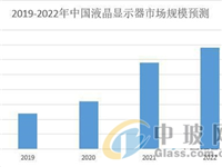 LCD行业市场前景分析