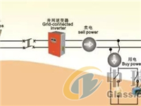 分布式屋顶光伏发电在工业企业的实际应用及效益分析