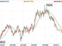 4月19日玻璃价格行情走势 玻璃期价或震荡为主