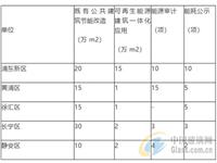 上海正式发文鼓励推广超低能耗建筑!