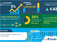 预计全球清洁能源技术市场规模将增1219GW