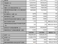 华星1Q19净利润6.83亿元 11代TFT-LCD生产线/AMOLED等项目稳步推进