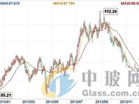 4月25日玻璃陶瓷板块跌幅达2%