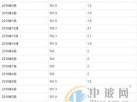 2019年1-3月玻璃制品制造工业生产者出厂价格指数统计分析