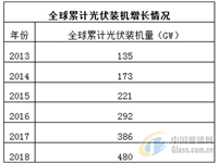 2018光伏市场分析:亚洲地区成装机王者