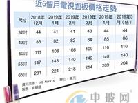 中美贸易战冲击下,面板价格战提前两月到来